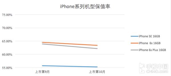 iPhone系列机型保值率(数据来源:转转&手机中国共同发布)