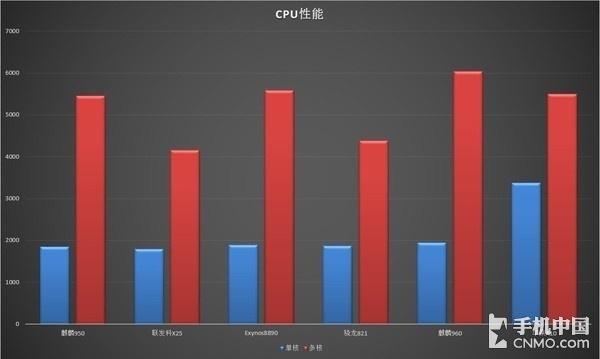 Geekbench 4数据对比