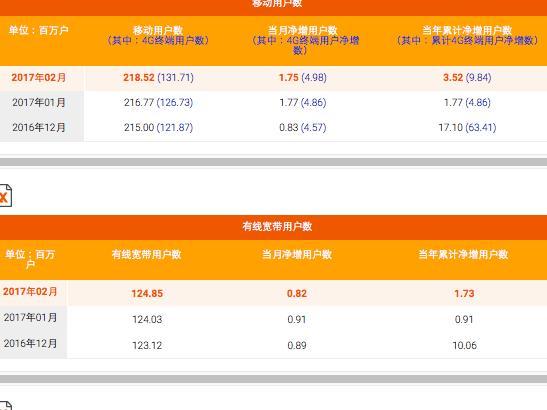 运营商2月数据公布 电信4G用户增486万