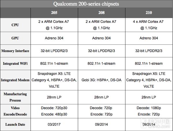 骁龙205入门级4G芯片规格