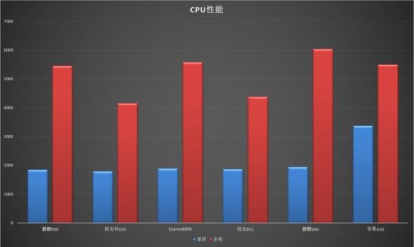 华为最好的处理器麒麟960性能如何 能否与高通820 821一战