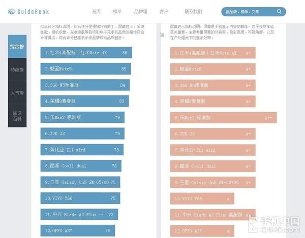 最佳千元机排行榜 红米Note 4X强势登顶