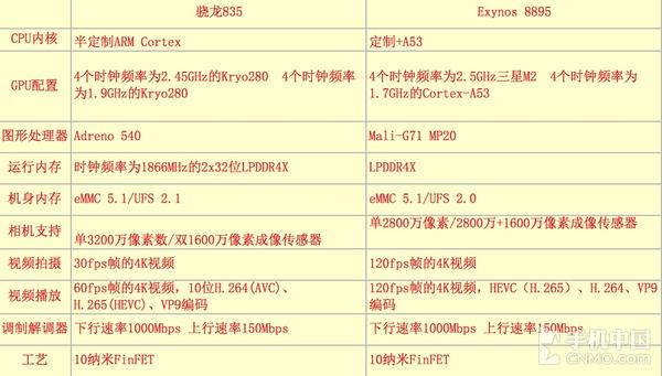 Exynos 8895 vs 骁龙835数据对比