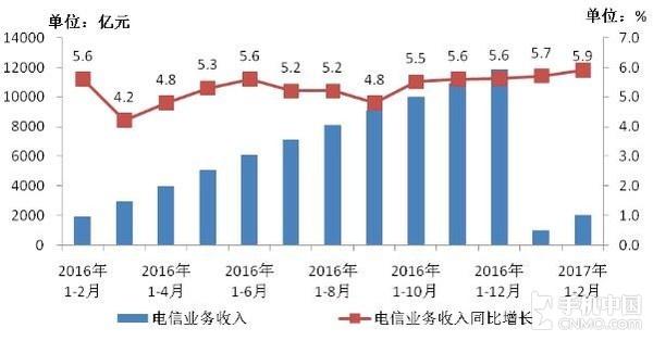 2016-2017年2月电信业务收入发展情况