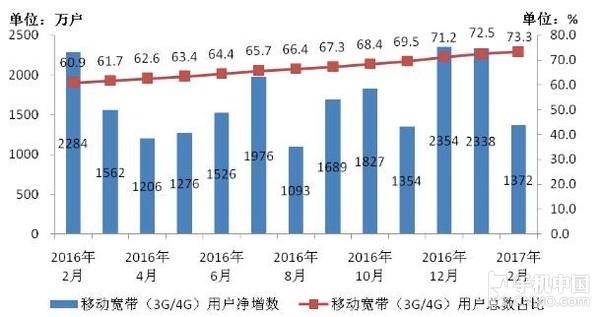 2016-2017年2月移动宽带用户当月净增数和总数占比情况