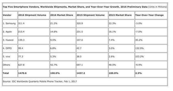 买二手不慌 几张图读懂3月二手手机市场