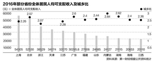 2016年各省份居民人均收入(图片源自第一财经)
