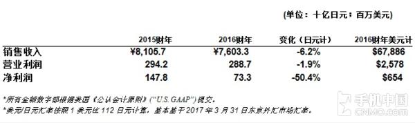 索尼2016财报发布
