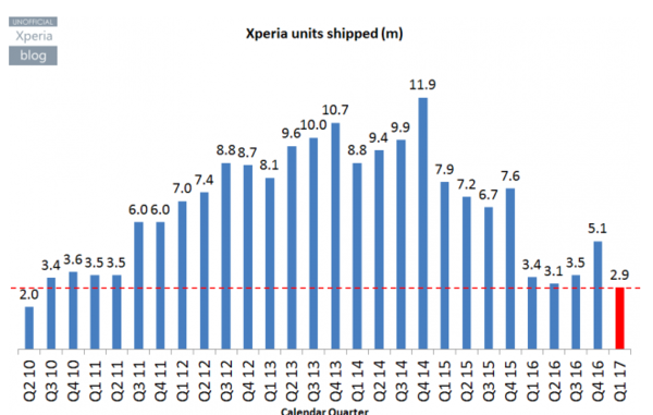 索尼2016财年财报发布 手机扭亏为盈了