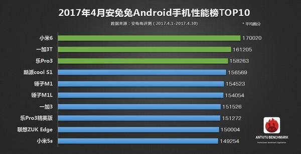 安兔兔2017年4月份智能手机性能榜