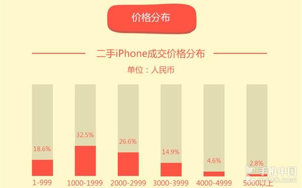 4月二手手机市场解读 苹果依然孤独求败