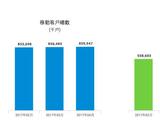 中移动4月数据:4G用户525.7万/增长乏力