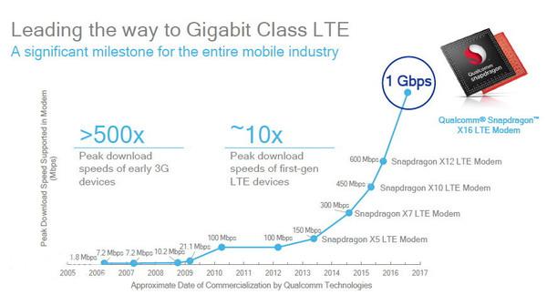 骁龙835引领千兆LTE
