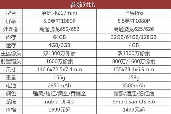 努比亚Z17mini和坚果Pro参数对比
