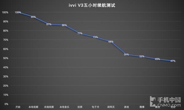 ivvi V3续航体验 这电池真是3200mAh吗?