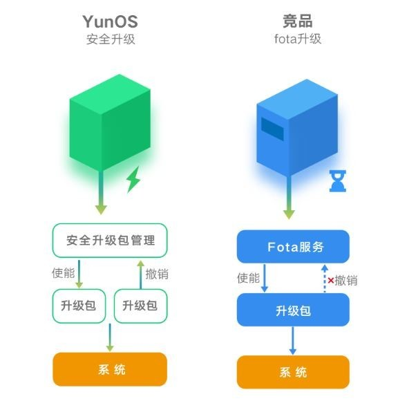 YunOS 6亮相MWC上海 体验领先在哪里