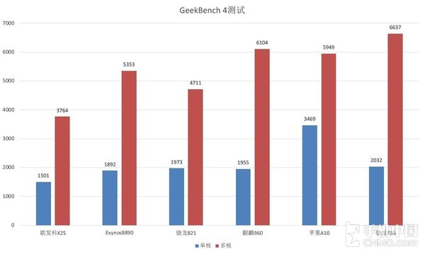 Geekbench 4.0测试