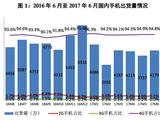 上半年国产手机出货2.16亿部 占比超九成