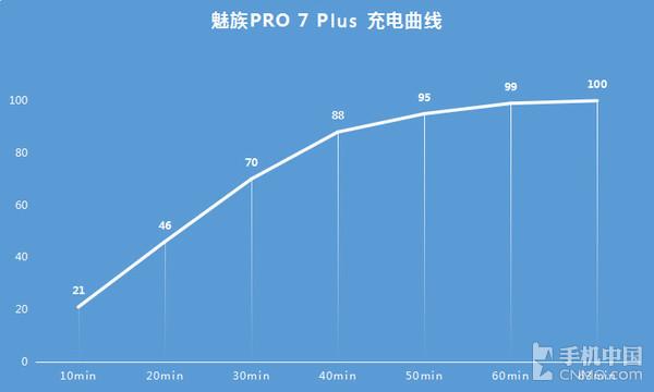 魅族PRO 7 Plus充电曲线