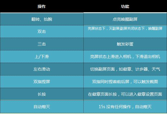魅族PRO 7 Plus画屏操作及对应功能