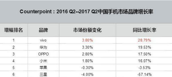 (图:Counterpoint市场调研相关数据)