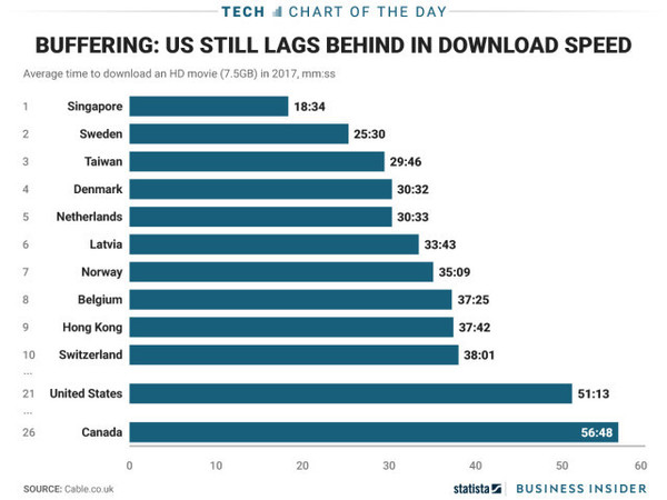 全球宽带网速大排名