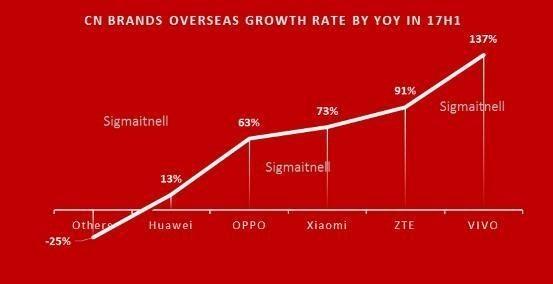 2017上半年中国智能尊宝娱乐城市场萎缩1.4%