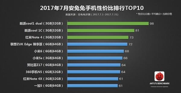 7月手机性价比排行榜