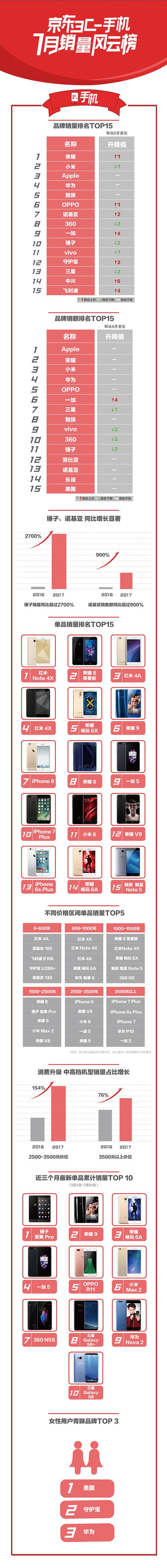 京东发7月手机销量排行榜 一加5名列前茅