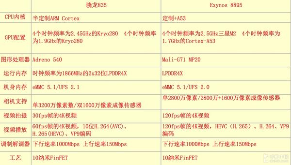 Exynos 8895与骁龙835数据对比