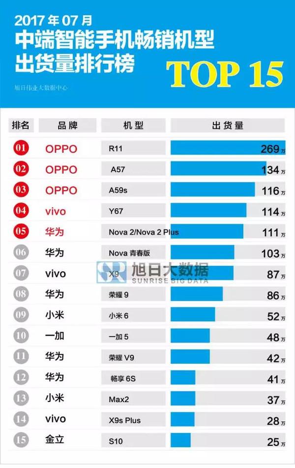 中端智能手机出货量榜单