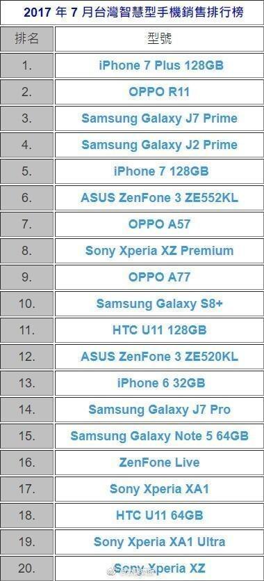 7月份台湾地区智能手机销量排行