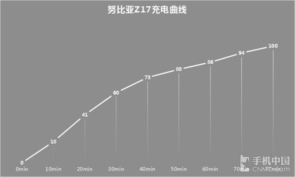 努比亚Z17 8GB版体验 最大的亮点是它?