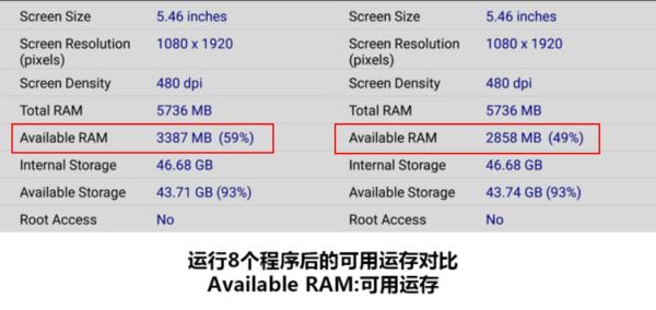 6GB运存手机可用运存对比(左为测试前)