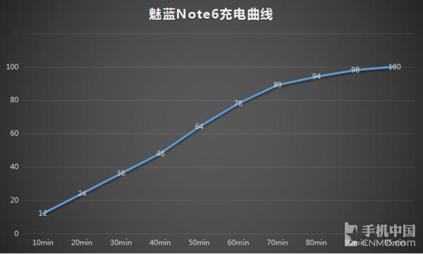 魅蓝Note6充电曲线