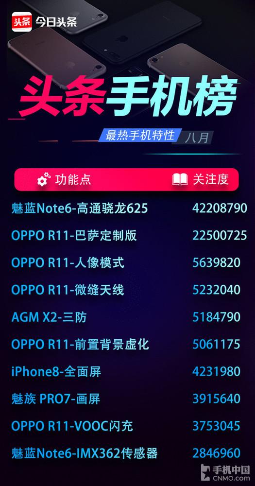 魅蓝Note6狂售20万台 热搜榜抢进前三
