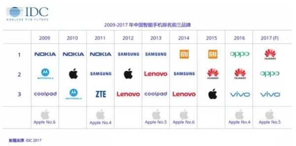 苹果手机促进了智能手机品牌的竞争日渐激烈
