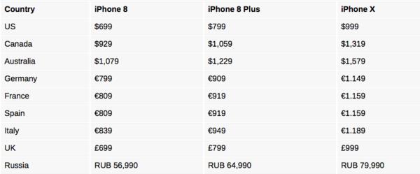 iPhone X三机各国售价和上市时间一览
