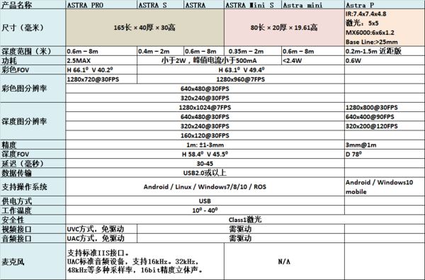 Astra系列深度摄像头产品图及详细参数