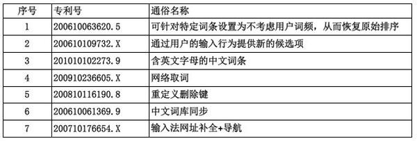 即将审理的七项专利