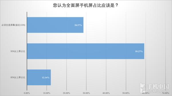 问题三数据分析表