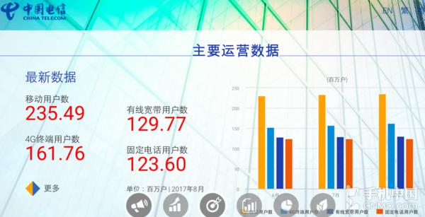 中国电信8月运营数据