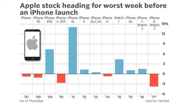 iPhone历代产品发布前一周的股价表现