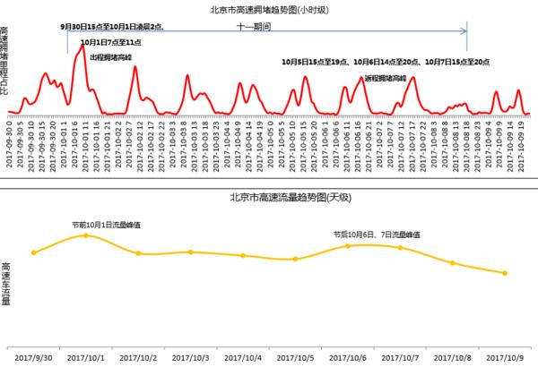 北京市高速拥堵趋势