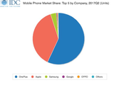 IDC发Q2报告 印度线上销量最高手机是它