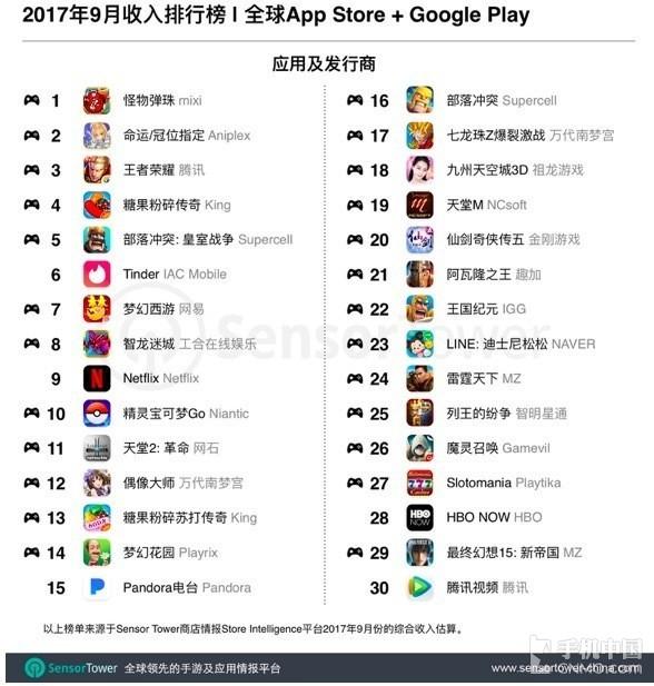 9月全球应用收入榜单 王者荣耀只排第三