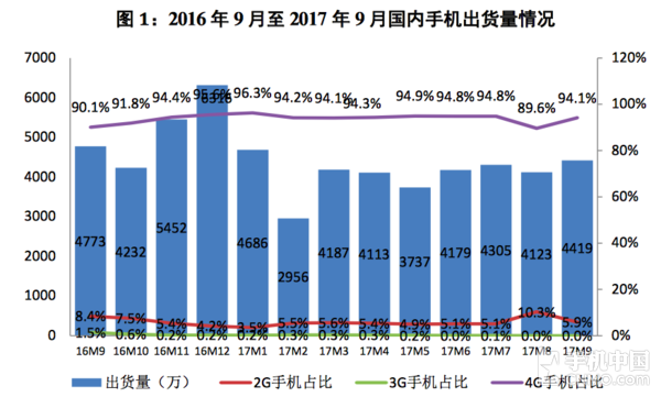 9月国内手机市场出货4418.6万 下降7.4%