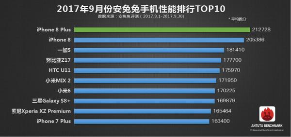 安兔兔9月手机性能总榜单