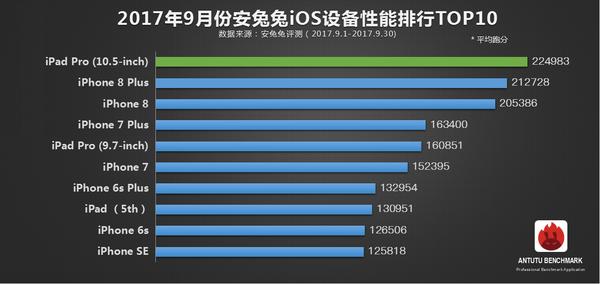 安兔兔9月iOS设备性能榜单