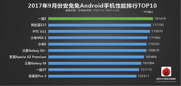 安兔兔9月Android手机性能榜单